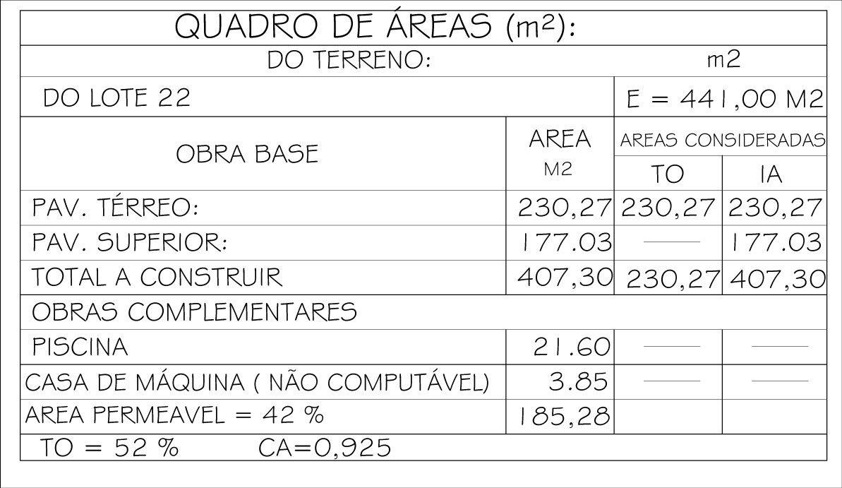 quadro de areas - Entendendo o que é Taxa de Ocupação (T.O)