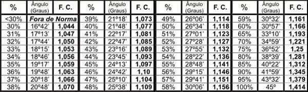 tabela-fatores-correçao