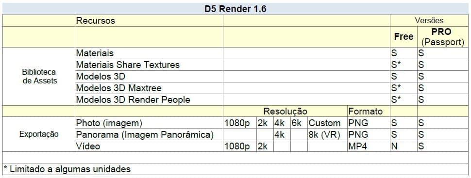 D5 Render comparativo versões - D5 Render - nova solução para renderizações de alto nível com Ray Tracing